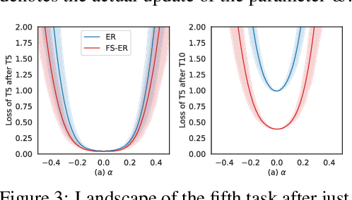 Figure 4 for Flattening Sharpness for Dynamic Gradient Projection Memory Benefits Continual Learning
