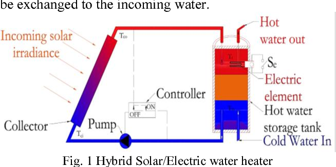 Operation cost and energy usage minimization of a hybrid solar