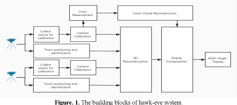 Figure 1 for Monocular Visual Analysis for Electronic Line Calling of Tennis Games