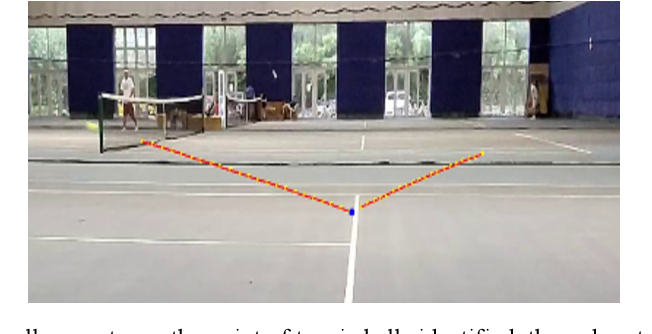Figure 3 for Monocular Visual Analysis for Electronic Line Calling of Tennis Games