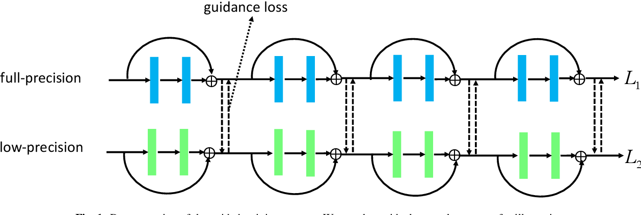 Figure 1 for Effective Training of Convolutional Neural Networks with Low-bitwidth Weights and Activations