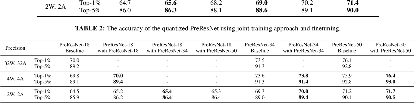 Figure 4 for Effective Training of Convolutional Neural Networks with Low-bitwidth Weights and Activations