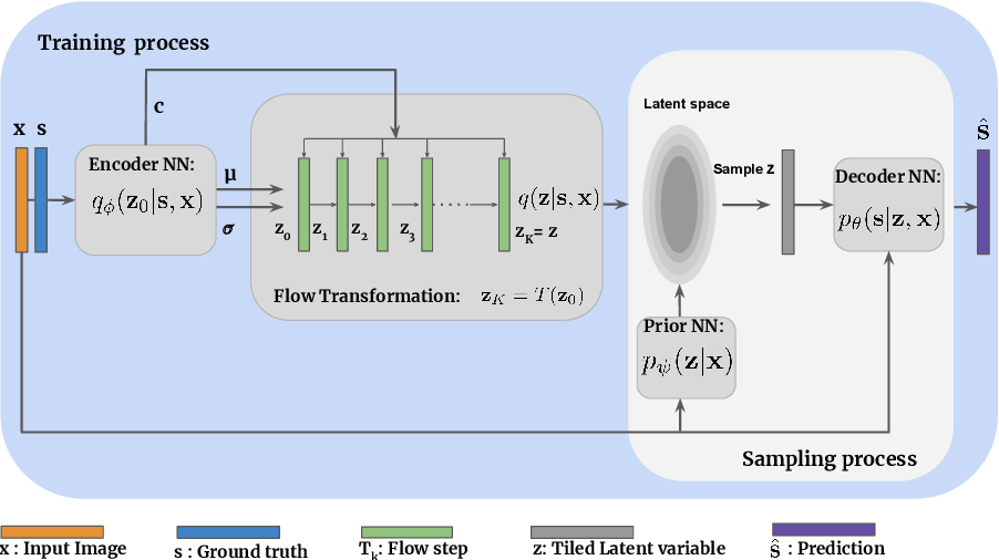 Figure 3 for Uncertainty quantification in medical image segmentation with Normalizing Flows