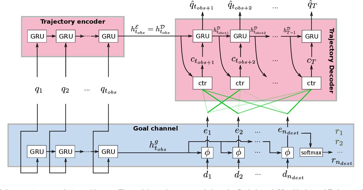 Figure 2 for Goal-driven Long-Term Trajectory Prediction