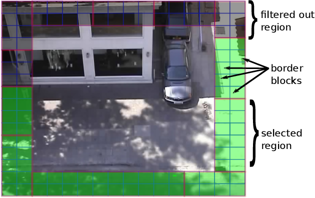 Figure 3 for Goal-driven Long-Term Trajectory Prediction
