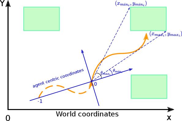 Figure 4 for Goal-driven Long-Term Trajectory Prediction