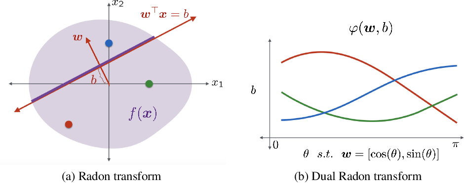 Figure 1 for A Function Space View of Bounded Norm Infinite Width ReLU Nets: The Multivariate Case