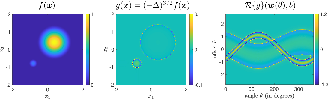 Figure 2 for A Function Space View of Bounded Norm Infinite Width ReLU Nets: The Multivariate Case
