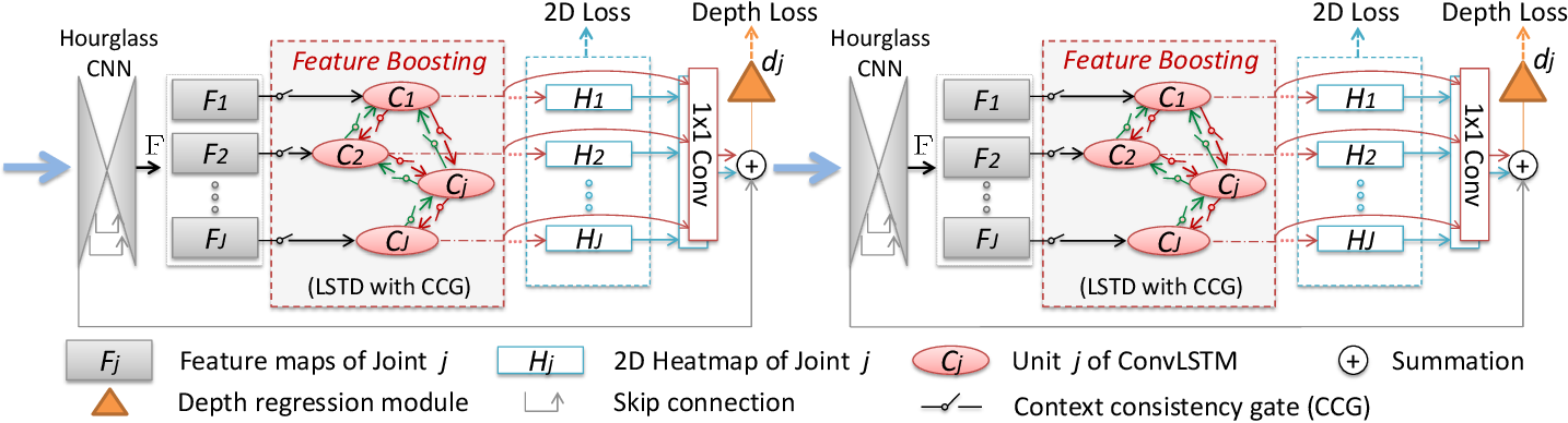 Figure 1 for Feature Boosting Network For 3D Pose Estimation