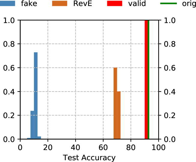 Figure 1 for Digital Passport: A Novel Technological Strategy for Intellectual Property Protection of Convolutional Neural Networks