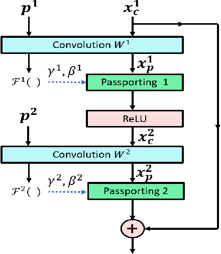 Figure 3 for Digital Passport: A Novel Technological Strategy for Intellectual Property Protection of Convolutional Neural Networks