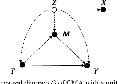 Figure 1 for Causal Mediation Analysis with Hidden Confounders