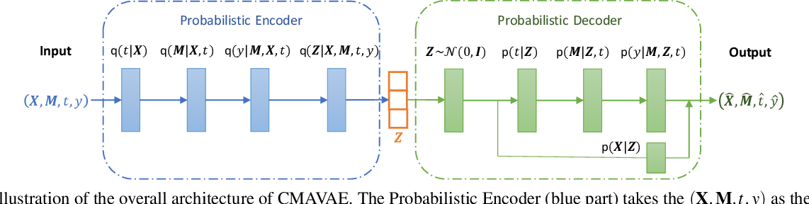 Figure 3 for Causal Mediation Analysis with Hidden Confounders