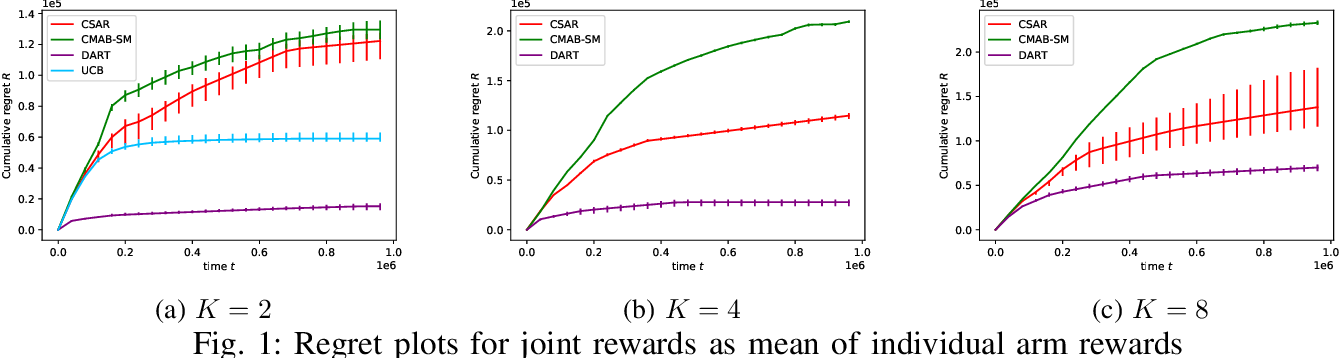 Figure 1 for DART: aDaptive Accept RejecT for non-linear top-K subset identification