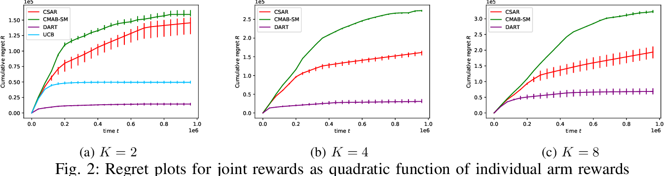 Figure 2 for DART: aDaptive Accept RejecT for non-linear top-K subset identification