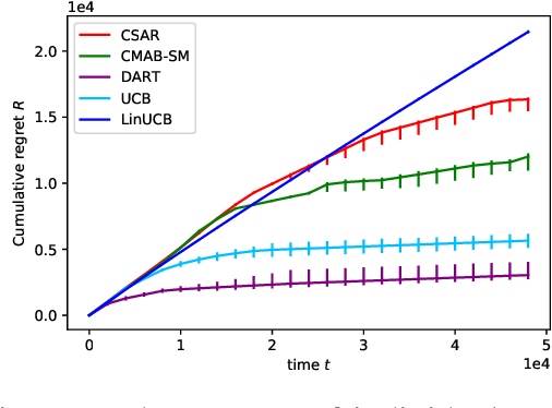 Figure 3 for DART: aDaptive Accept RejecT for non-linear top-K subset identification