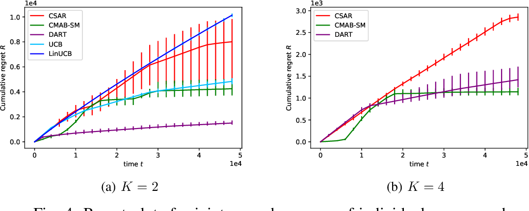 Figure 4 for DART: aDaptive Accept RejecT for non-linear top-K subset identification