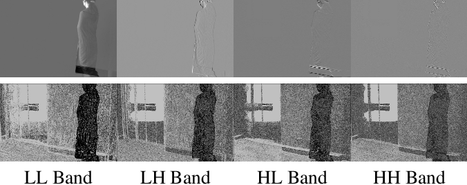 Figure 3 for Foreground Detection in Camouflaged Scenes