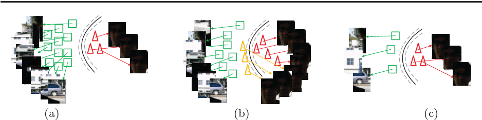 Figure 1 for Robust Tracking via Weighted Online Extreme Learning Machine