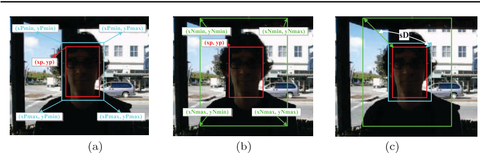 Figure 3 for Robust Tracking via Weighted Online Extreme Learning Machine