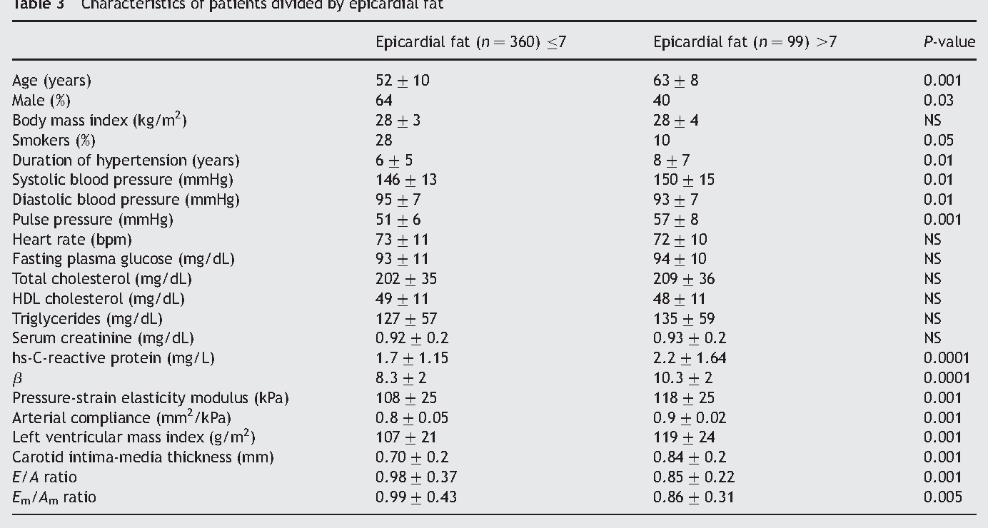 Figure 1 from Visceral adiposity and arterial stiffness