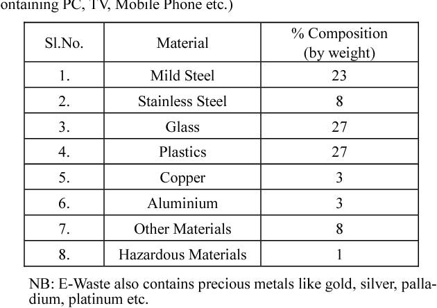 Table 3 from Sustainable Electronic Waste Management and
