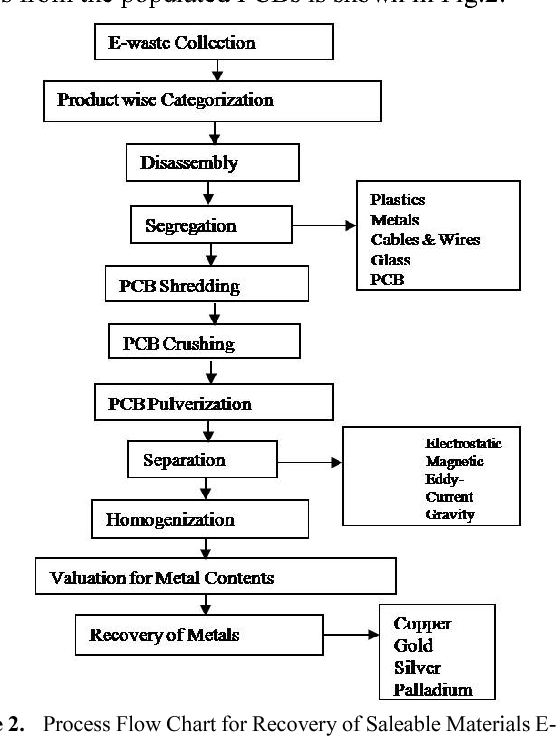 figure 2 from sustainable electronic waste management and recyclingprocess flow chart for recovery of saleable materials e waste