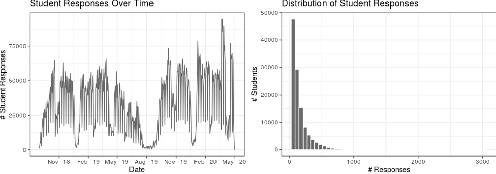 Figure 1 for Explainable Knowledge Tracing Models for Big Data: Is Ensembling an Answer?