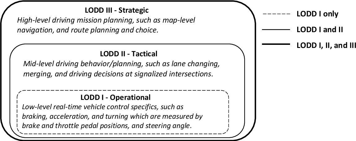 Figure 3 for Facilitating Connected Autonomous Vehicle Operations Using Space-weighted Information Fusion and Deep Reinforcement Learning Based Control