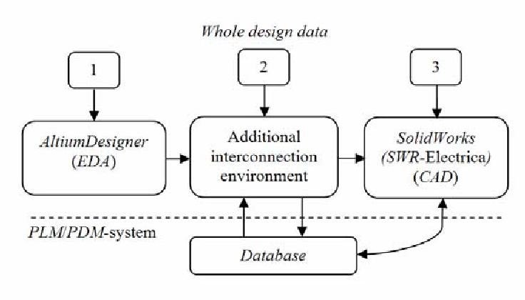 Altium Designer - Semantic Scholar