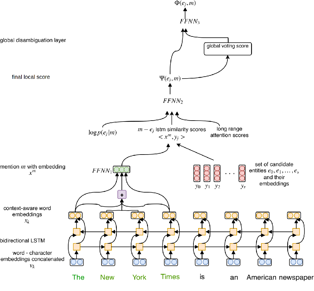 Figure 2 for End-to-End Neural Entity Linking