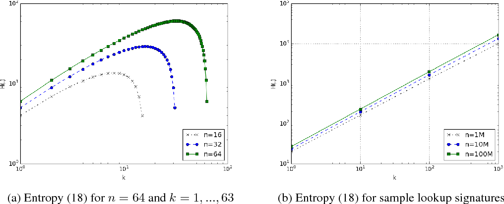 Figure 2 for On the Dimensionality of Embeddings for Sparse Features and Data