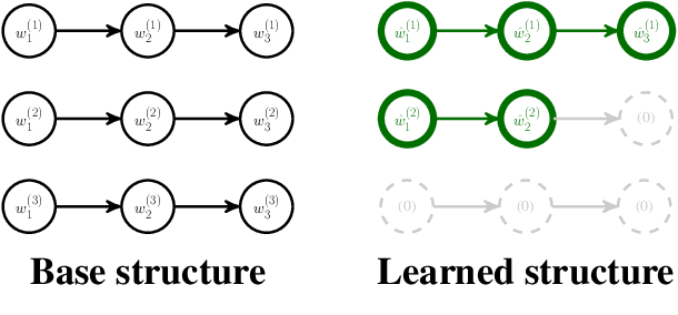 Figure 1 for RNN Architecture Learning with Sparse Regularization