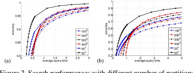 Figure 3 for Fast Neighborhood Graph Search using Cartesian Concatenation