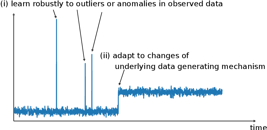 Figure 1 for Online Robust and Adaptive Learning from Data Streams