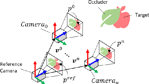 Figure 4 for 3D Move to See: Multi-perspective visual servoing for improving object views with semantic segmentation