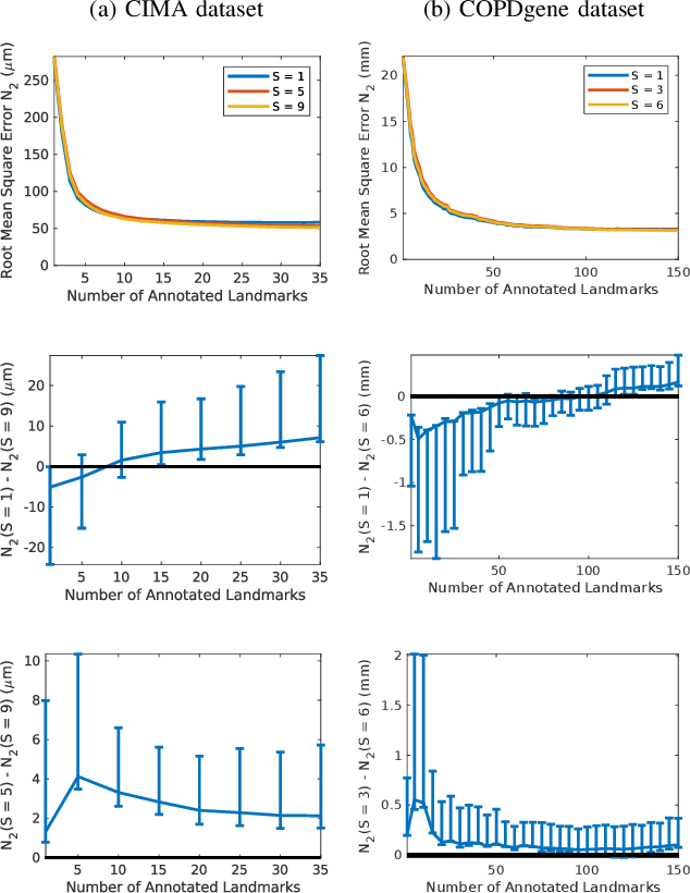 Figure 2 for Uncertainty-Aware Annotation Protocol to Evaluate Deformable Registration Algorithms