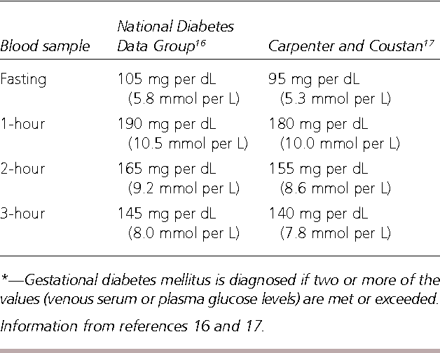 TABLE 1 Criteria for Abnormal Result on 100-g, Three-Hour Oral Glucose