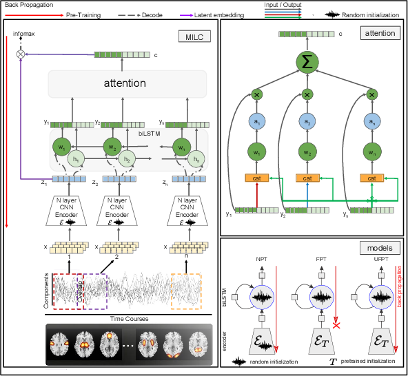 Figure 1 for Whole MILC: generalizing learned dynamics across tasks, datasets, and populations