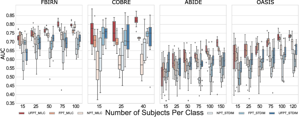 Figure 3 for Whole MILC: generalizing learned dynamics across tasks, datasets, and populations