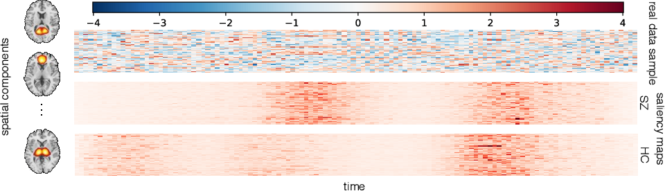 Figure 4 for Whole MILC: generalizing learned dynamics across tasks, datasets, and populations