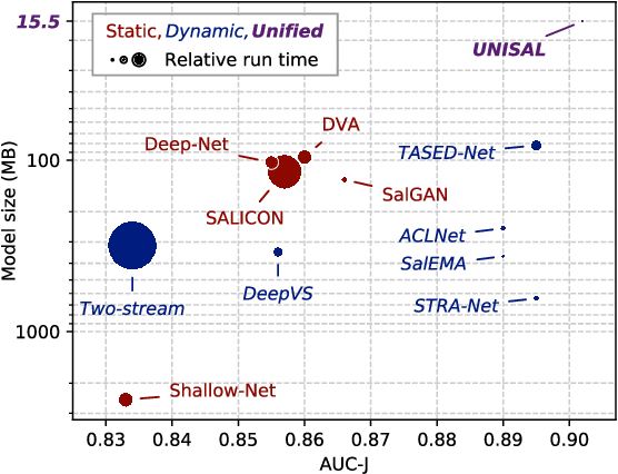 Figure 1 for Unified Image and Video Saliency Modeling