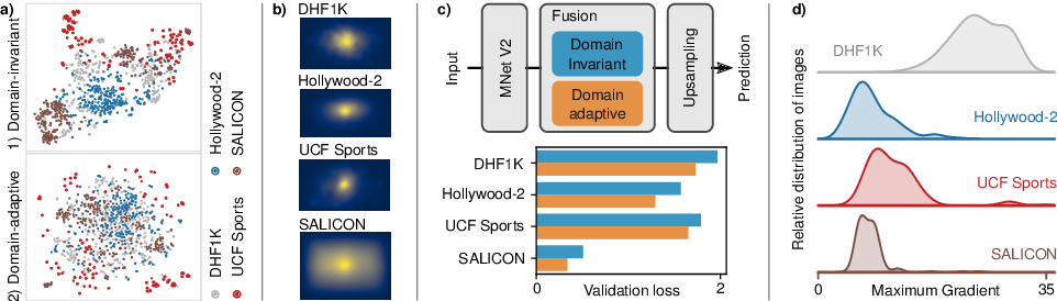 Figure 3 for Unified Image and Video Saliency Modeling