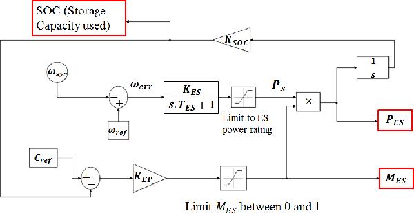 distributed frequency regulation in smart grids semantic scholar rh semanticscholar org Venn Diagram for Smartboard Goal Diagram