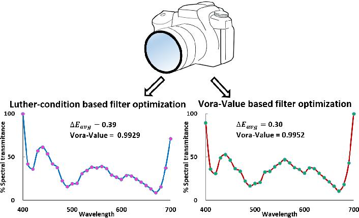 Figure 1 for Unifying Optimization Methods for Color Filter Design