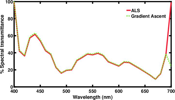Figure 3 for Unifying Optimization Methods for Color Filter Design