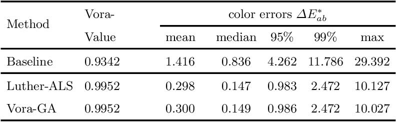 Figure 2 for Unifying Optimization Methods for Color Filter Design