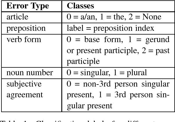 Figure 2 for A Simple but Effective Classification Model for Grammatical Error Correction