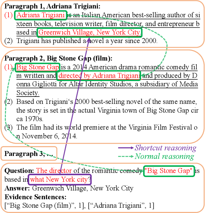 Figure 1 for Graph-free Multi-hop Reading Comprehension: A Select-to-Guide Strategy