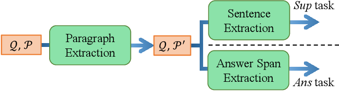 Figure 3 for Graph-free Multi-hop Reading Comprehension: A Select-to-Guide Strategy